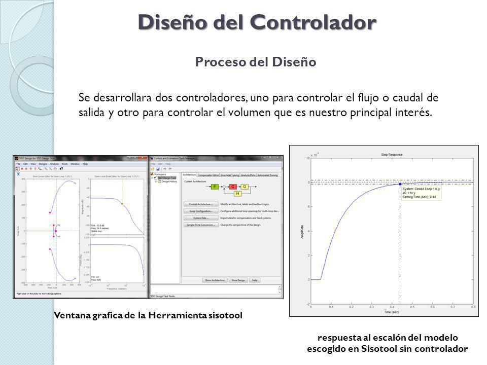 Diseño del Controlador Proceso del Diseño Se desarrollara dos controladores, uno para controlar el flujo o caudal de salida y otro para controlar el volumen que es nuestro principal interés.