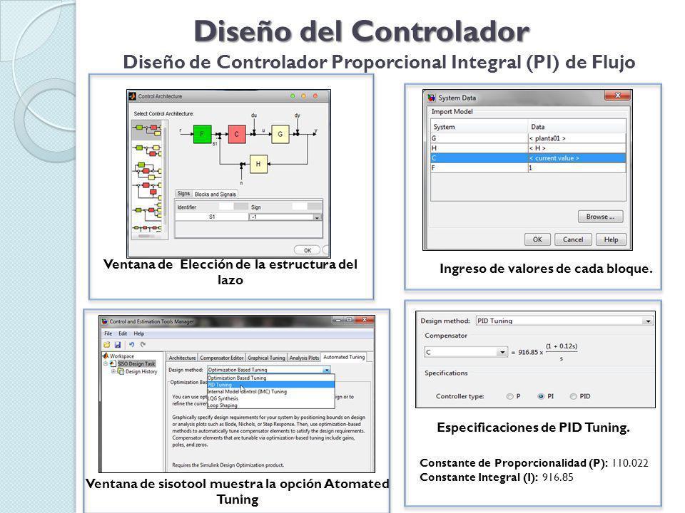 Diseño del Controlador Diseño de Controlador Proporcional Integral (PI) de Flujo Ventana de Elección de la estructura del lazo Ingreso de valores de cada bloque.