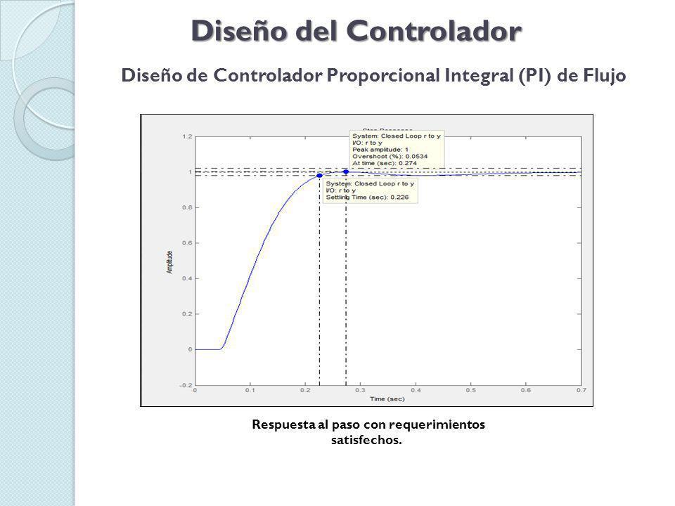 Diseño del Controlador Diseño de Controlador Proporcional Integral (PI) de Flujo Prueba del controlador en planta real y modelo.