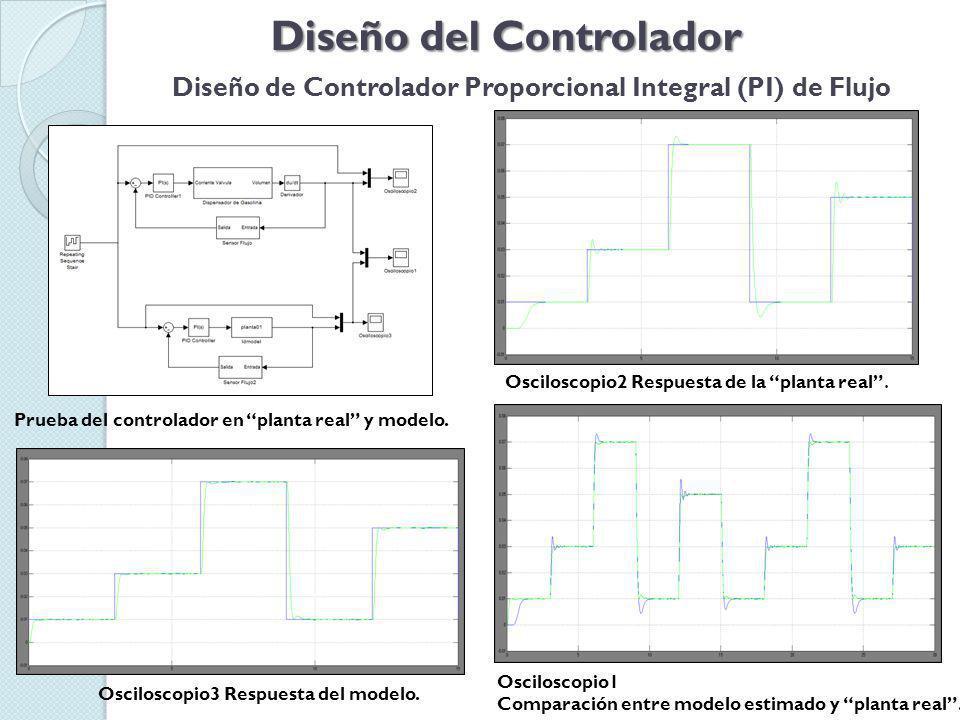 Diseño del Controlador Diseño de Controlador de Volumen Respuesta al escalón de planta en sisotool.