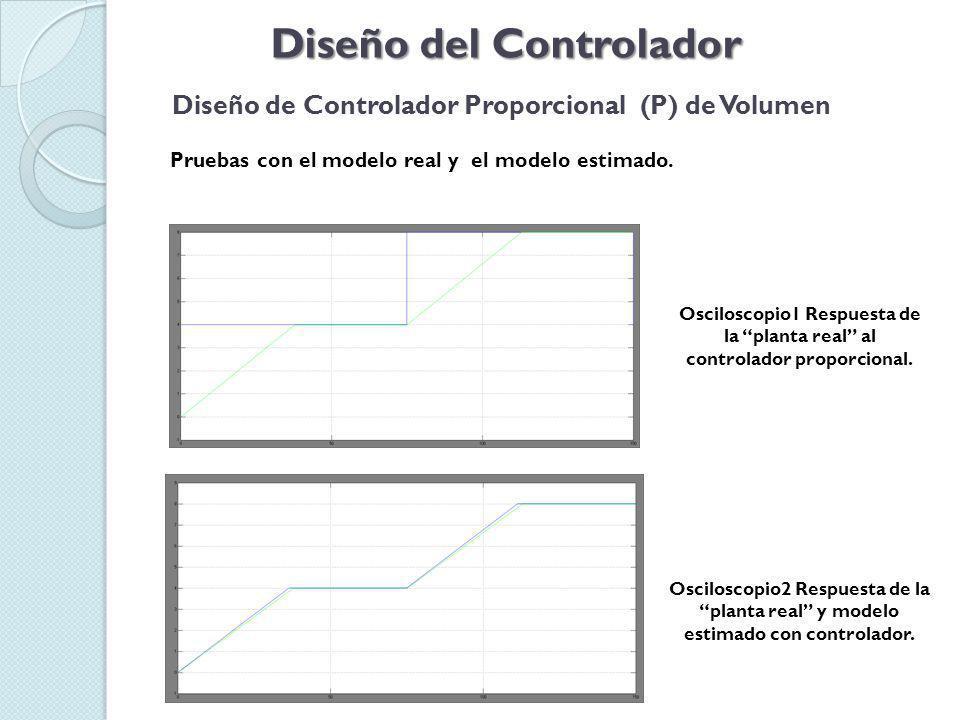 Diseño del Controlador Diseño de Controlador Proporcional (P) de Volumen Pruebas con el modelo real y el modelo estimado.
