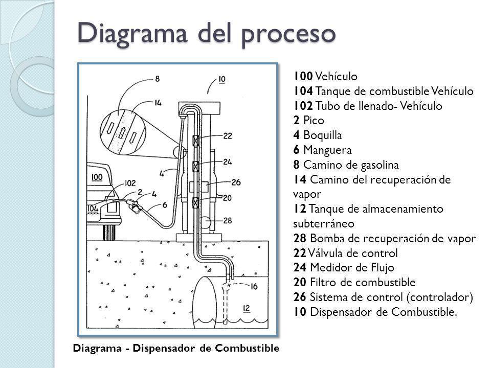Diagrama del proceso Diagrama – Sistema de Control