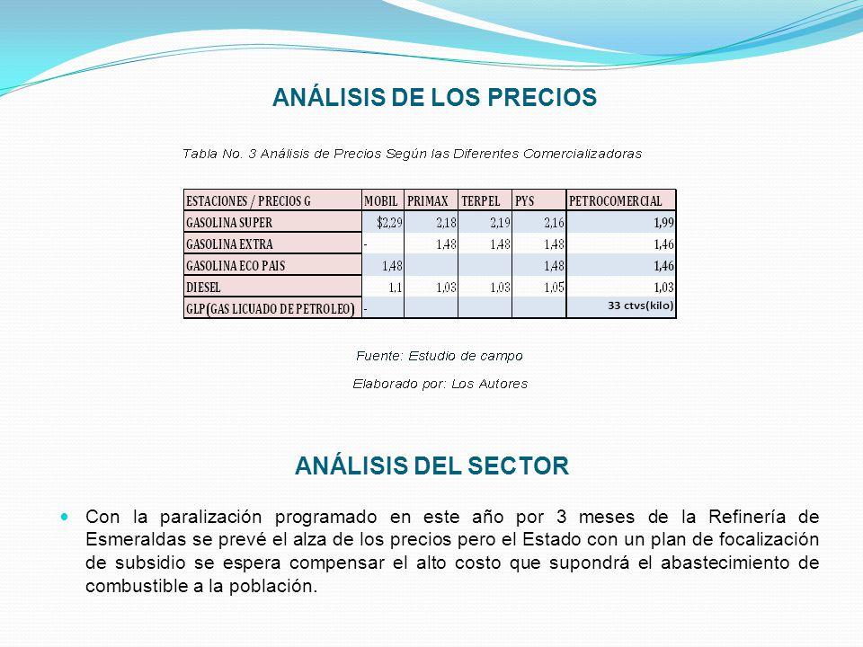 ANÁLISIS DE LOS PRECIOS ANÁLISIS DEL SECTOR Con la paralización programado en este año por 3 meses de la Refinería de Esmeraldas se prevé el alza de l