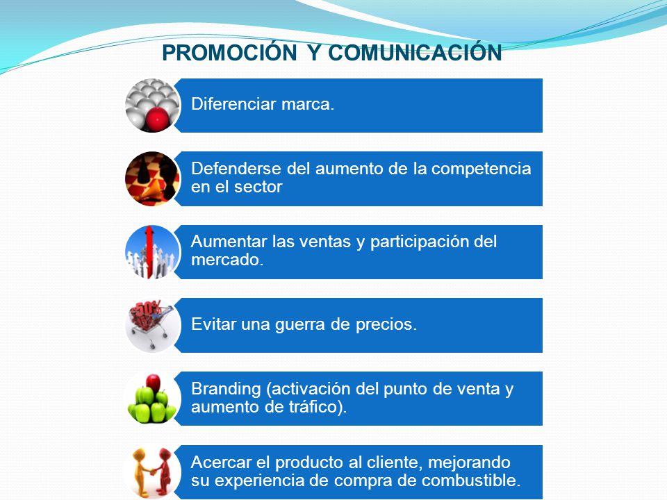 PROMOCIÓN Y COMUNICACIÓN Diferenciar marca. Defenderse del aumento de la competencia en el sector Aumentar las ventas y participación del mercado. Evi