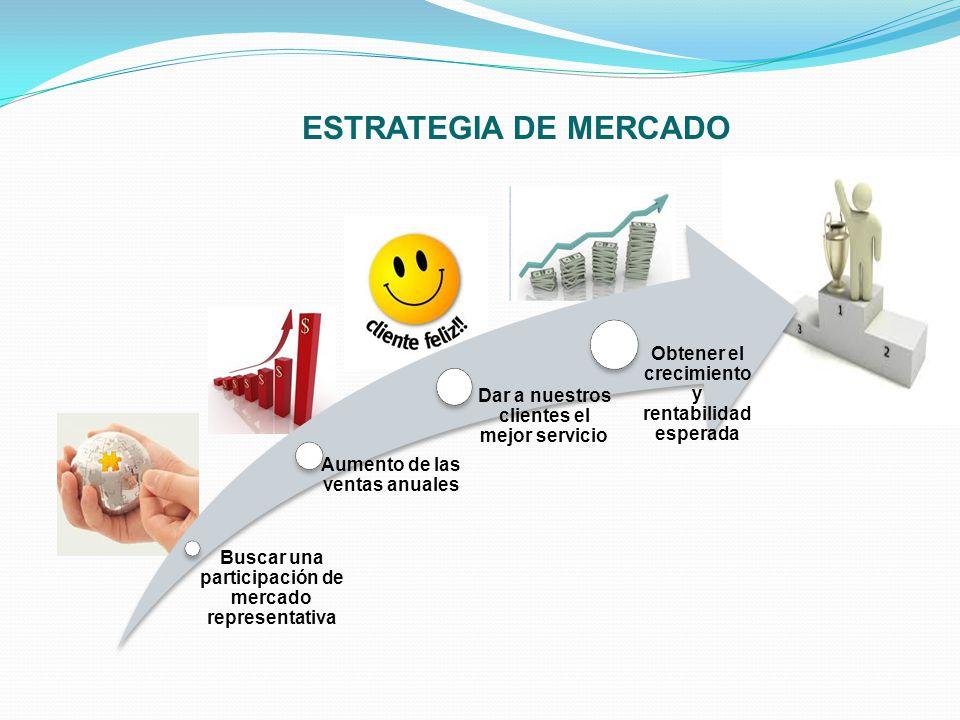 ESTRATEGIA DE MERCADO Buscar una participación de mercado representativa Aumento de las ventas anuales Dar a nuestros clientes el mejor servicio Obten