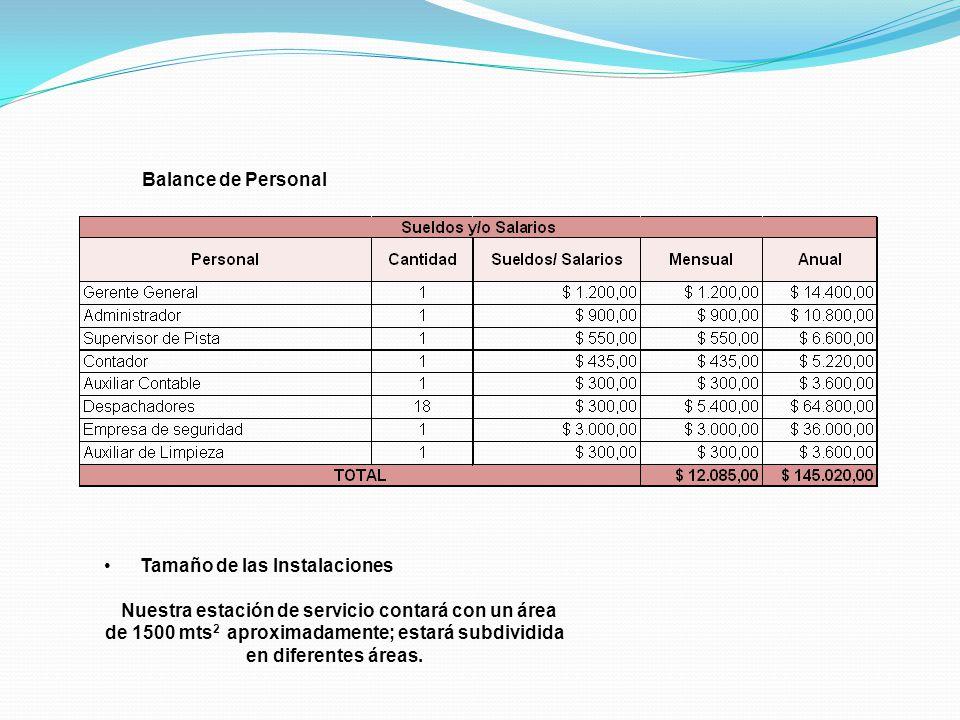 Balance de Personal Tamaño de las Instalaciones Nuestra estación de servicio contará con un área de 1500 mts 2 aproximadamente; estará subdividida en