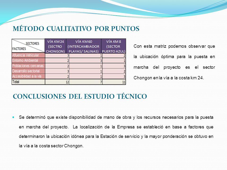 MÉTODO CUALITATIVO POR PUNTOS CONCLUSIONES DEL ESTUDIO TÉCNICO Se determinó que existe disponibilidad de mano de obra y los recursos necesarios para l