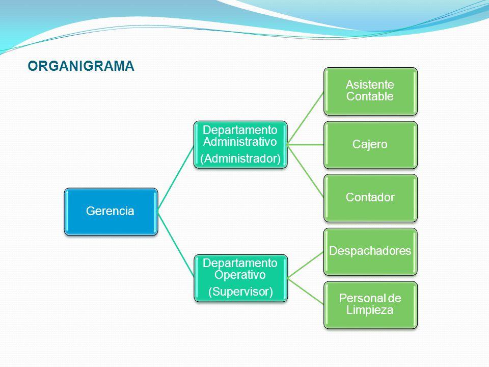 ORGANIGRAMA Gerencia Departamento Administrativo (Administrador) Asistente Contable CajeroContador Departamento Operativo (Supervisor) Despachadores P