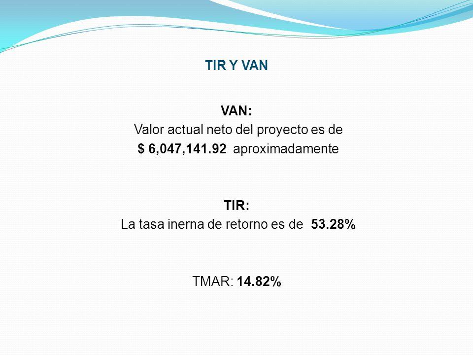 VAN: Valor actual neto del proyecto es de $ 6,047,141.92 aproximadamente TIR: La tasa inerna de retorno es de 53.28% TMAR: 14.82% TIR Y VAN