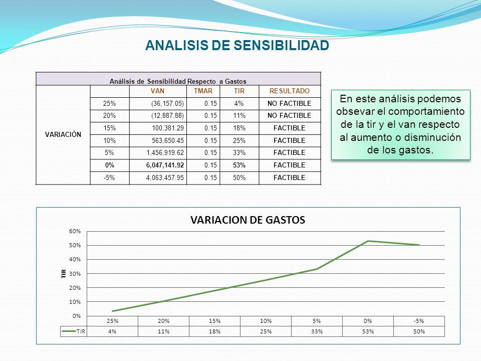 ANALISIS DE SENSIBILIDAD Análisis de Sensibilidad Respecto a Gastos VARIACIÓN VANTMARTIRRESULTADO 25% (36,157.05) 0.154%NO FACTIBLE 20% (12,887.88) 0.
