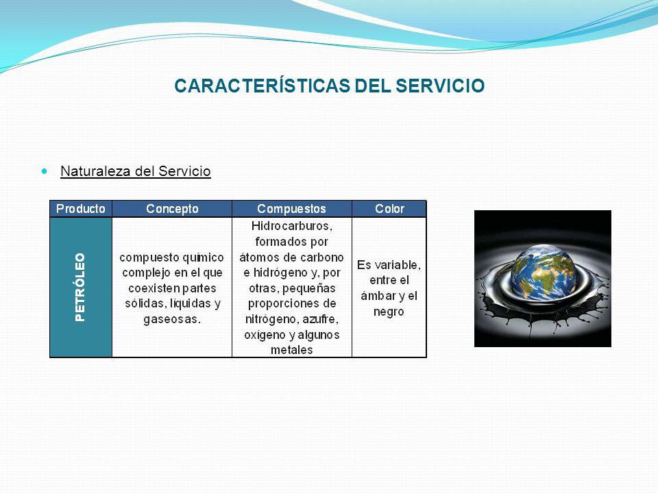ORGANIGRAMA Gerencia Departamento Administrativo (Administrador) Asistente Contable CajeroContador Departamento Operativo (Supervisor) Despachadores Personal de Limpieza