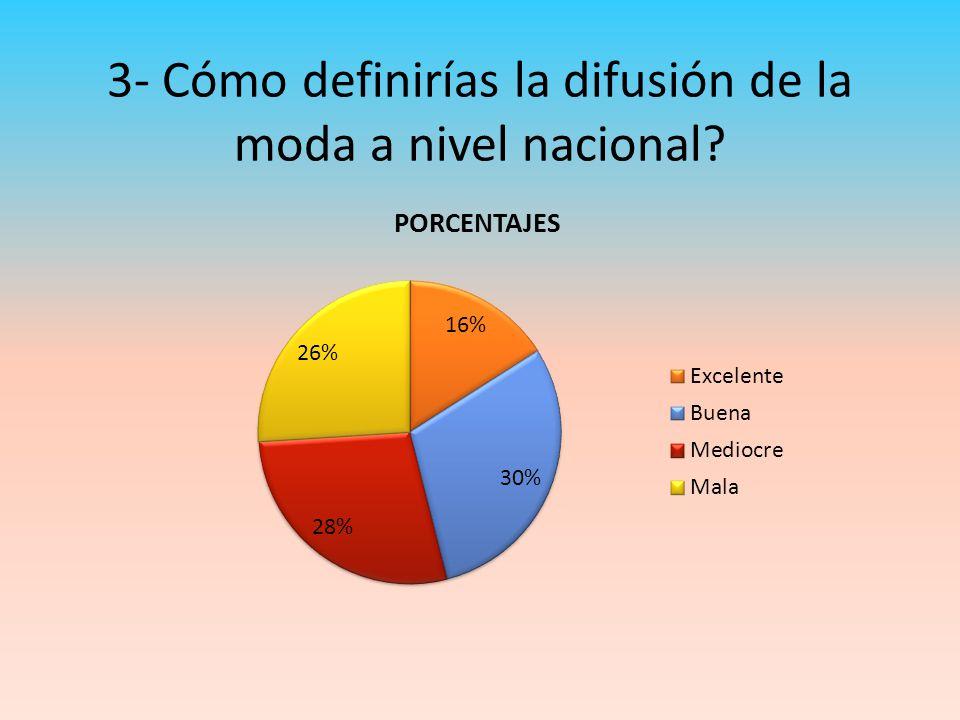 3- Cómo definirías la difusión de la moda a nivel nacional?