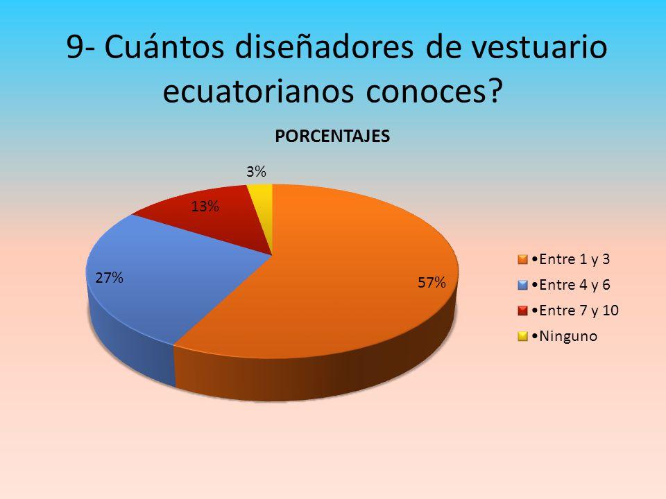 9- Cuántos diseñadores de vestuario ecuatorianos conoces?