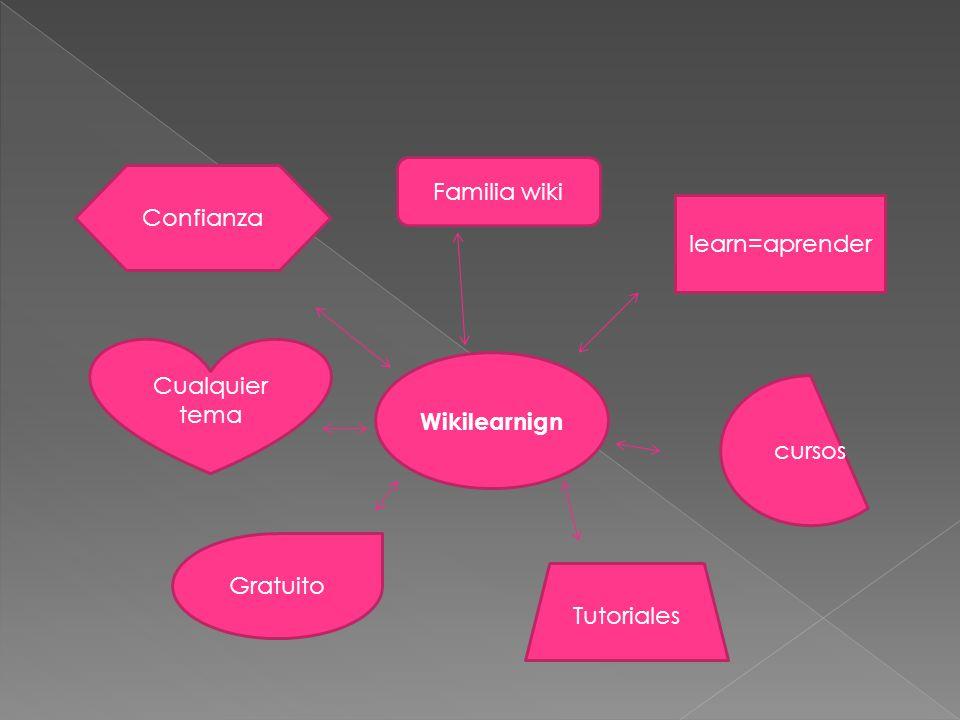 Wikilearnign Confianza Familia wiki learn=aprender cursos Gratuito Tutoriales Cualquier tema