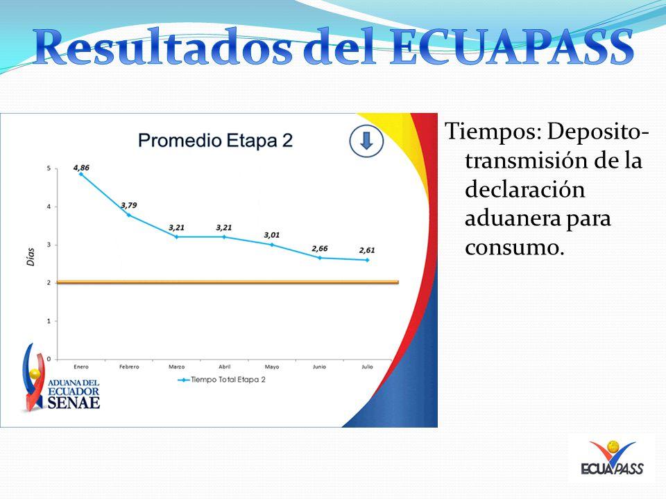 Tiempos: Deposito- transmisión de la declaración aduanera para consumo.