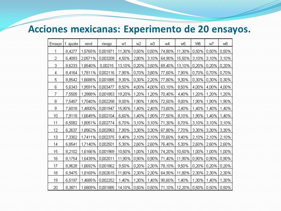 Acciones mexicanas: Experimento de 20 ensayos.