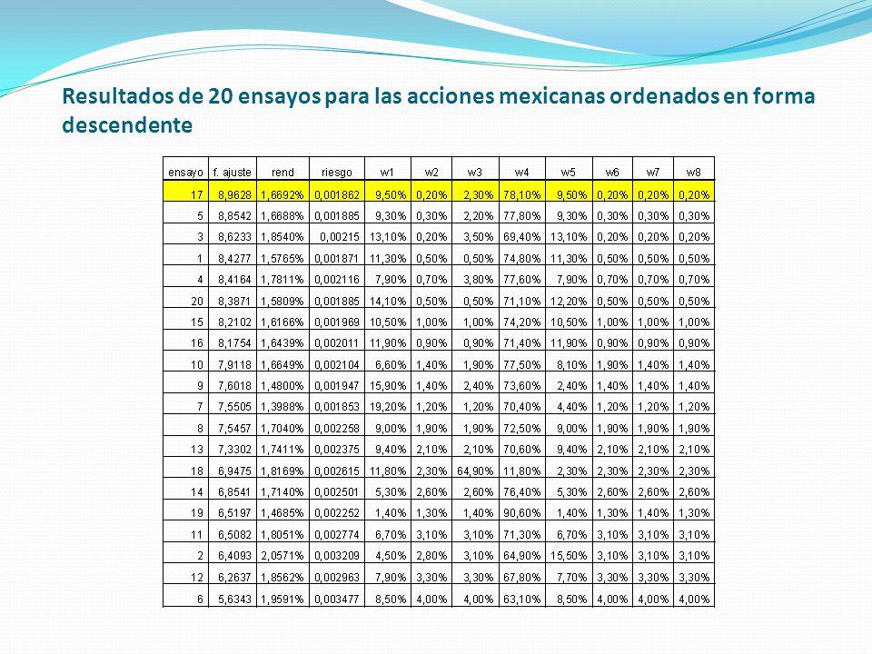 Resultados de 20 ensayos para las acciones mexicanas ordenados en forma descendente