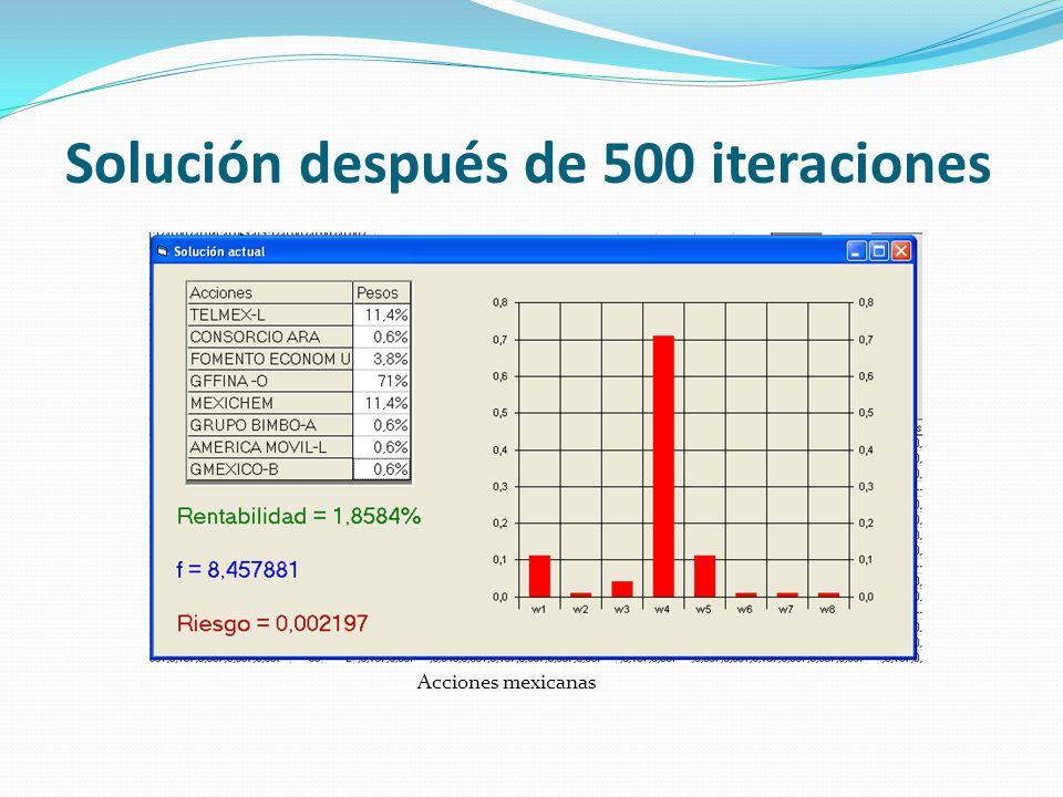 Solución después de 500 iteraciones Acciones mexicanas