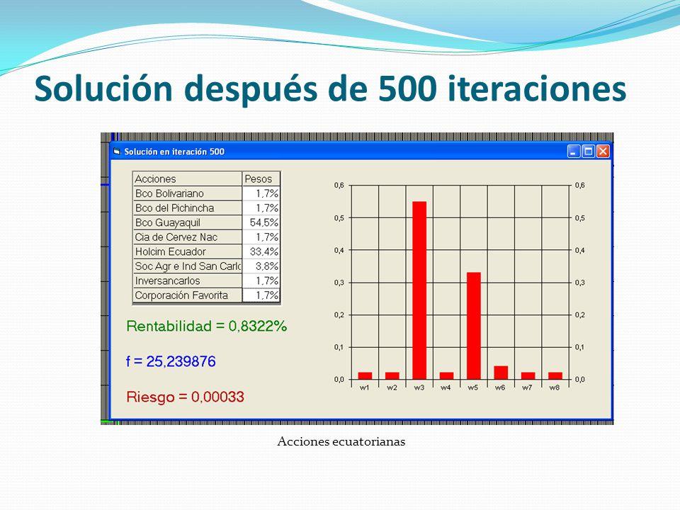 Solución después de 500 iteraciones Acciones ecuatorianas