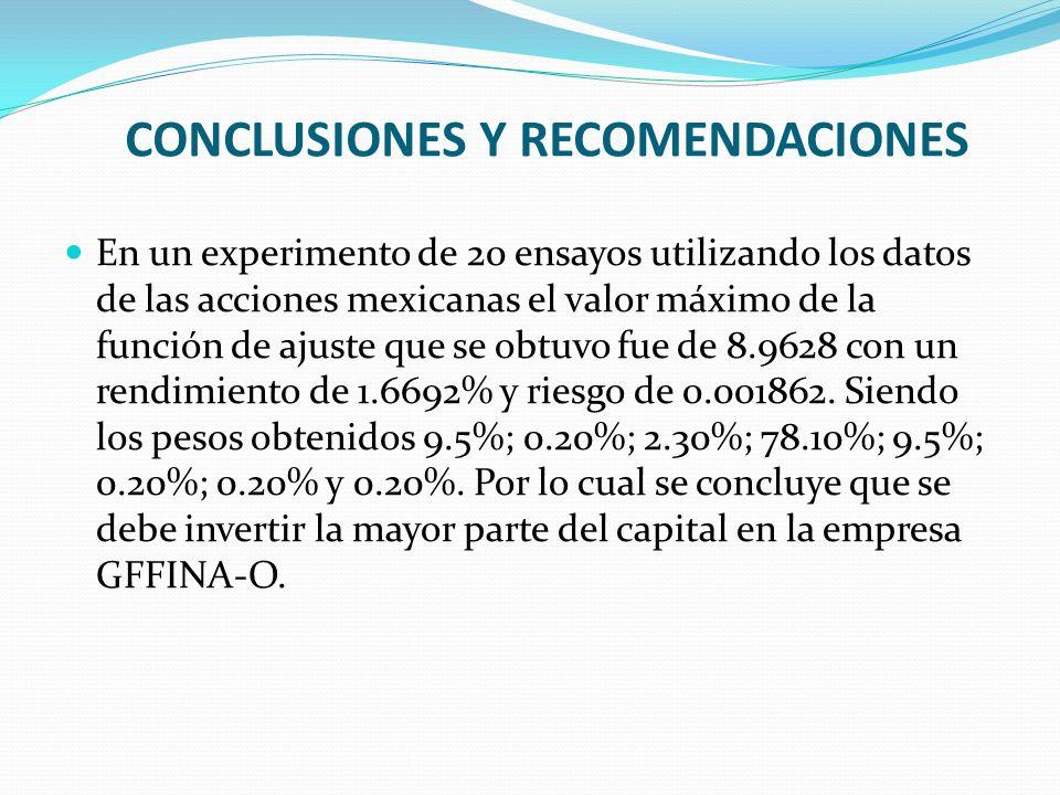 En un experimento de 20 ensayos utilizando los datos de las acciones mexicanas el valor máximo de la función de ajuste que se obtuvo fue de 8.9628 con un rendimiento de 1.6692% y riesgo de 0.001862.