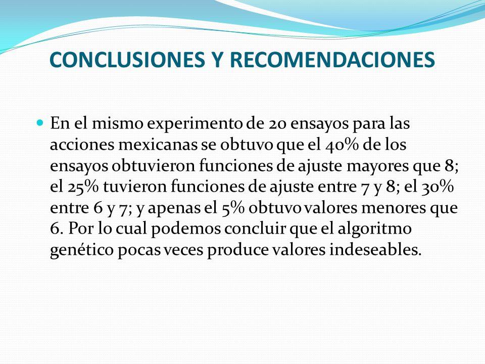 En el mismo experimento de 20 ensayos para las acciones mexicanas se obtuvo que el 40% de los ensayos obtuvieron funciones de ajuste mayores que 8; el 25% tuvieron funciones de ajuste entre 7 y 8; el 30% entre 6 y 7; y apenas el 5% obtuvo valores menores que 6.
