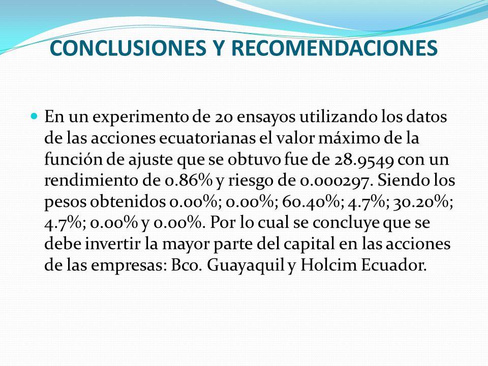En un experimento de 20 ensayos utilizando los datos de las acciones ecuatorianas el valor máximo de la función de ajuste que se obtuvo fue de 28.9549 con un rendimiento de 0.86% y riesgo de 0.000297.