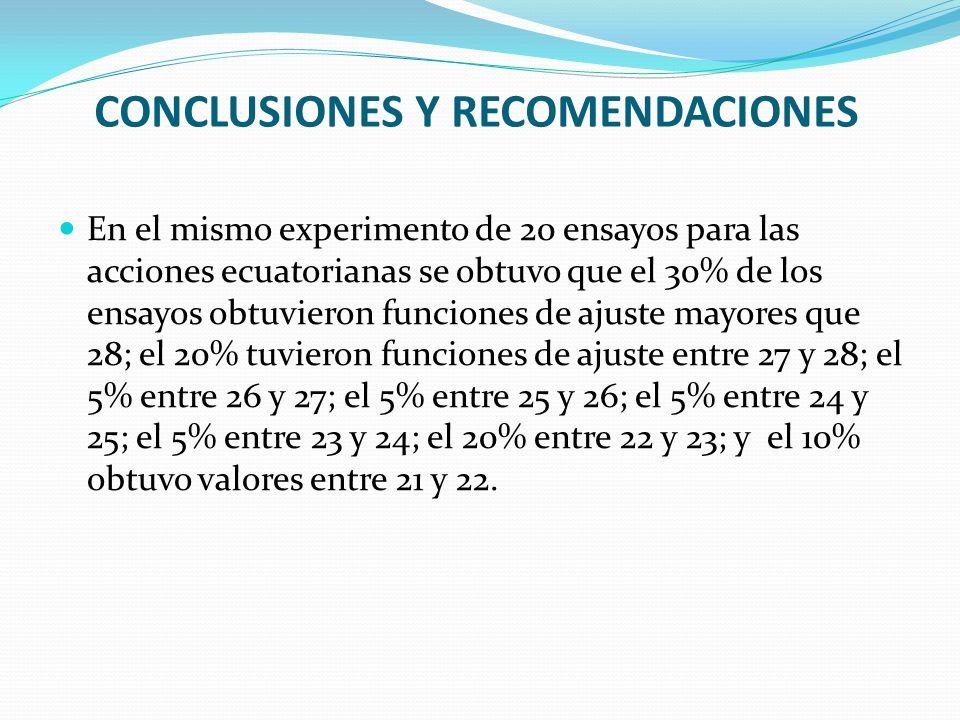 CONCLUSIONES Y RECOMENDACIONES En el mismo experimento de 20 ensayos para las acciones ecuatorianas se obtuvo que el 30% de los ensayos obtuvieron funciones de ajuste mayores que 28; el 20% tuvieron funciones de ajuste entre 27 y 28; el 5% entre 26 y 27; el 5% entre 25 y 26; el 5% entre 24 y 25; el 5% entre 23 y 24; el 20% entre 22 y 23; y el 10% obtuvo valores entre 21 y 22.