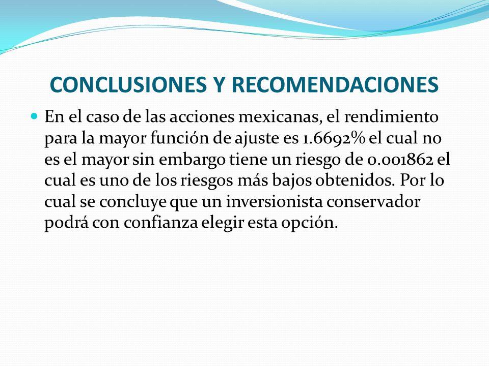 CONCLUSIONES Y RECOMENDACIONES En el caso de las acciones mexicanas, el rendimiento para la mayor función de ajuste es 1.6692% el cual no es el mayor sin embargo tiene un riesgo de 0.001862 el cual es uno de los riesgos más bajos obtenidos.