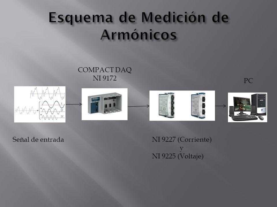 Señal de entrada COMPACT DAQ NI 9172 PC NI 9227 (Corriente) y NI 9225 (Voltaje)