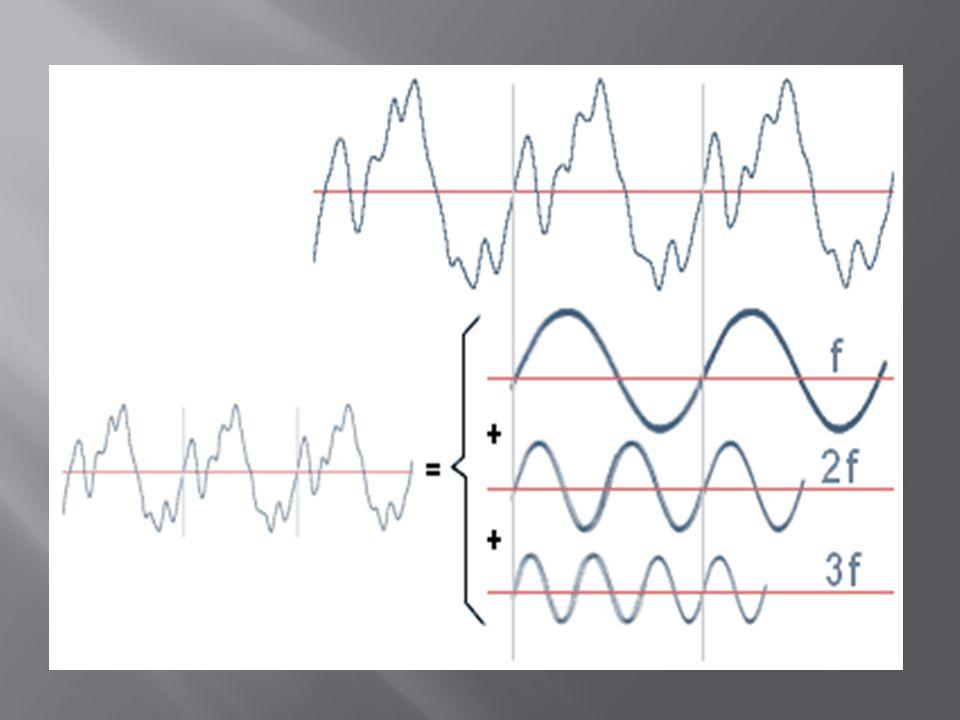 Cargas Lineales.- Una carga es lineal cuando al aplicarse una tensión, la forma de onda de la corriente es exactamente la misma solo que desplazada un ángulo.