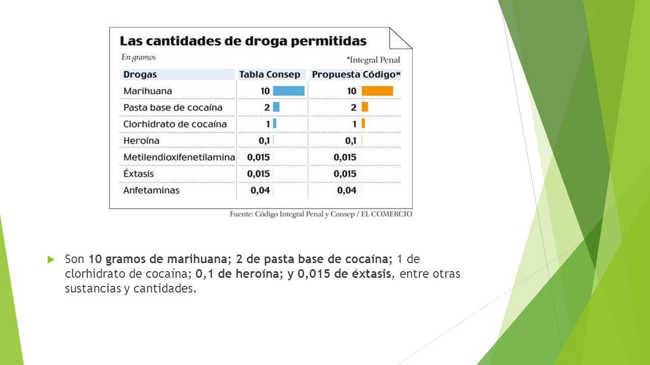 Desacuerdo con legalización del consumo de marihuana ¿Qué pasa en Ecuador.
