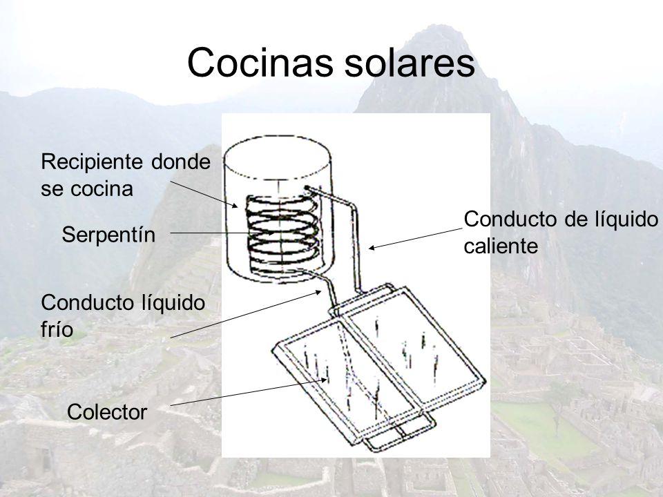 Cocinas solares Recipiente donde se cocina Serpentín Conducto líquido frío Colector Conducto de líquido caliente