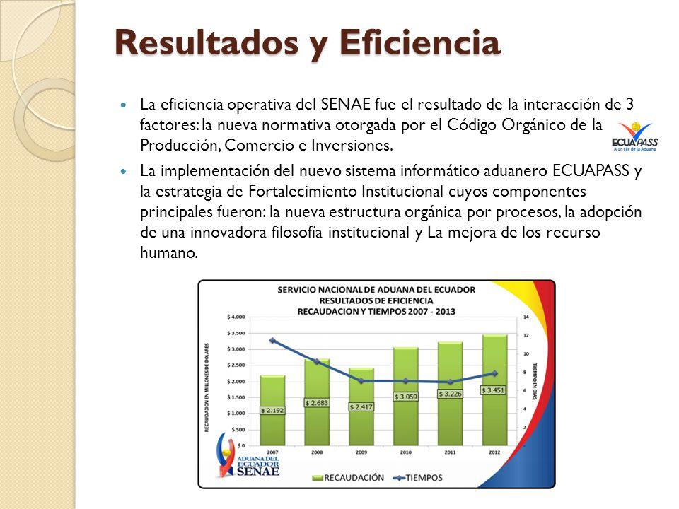 Resultados y Eficiencia La eficiencia operativa del SENAE fue el resultado de la interacción de 3 factores: la nueva normativa otorgada por el Código