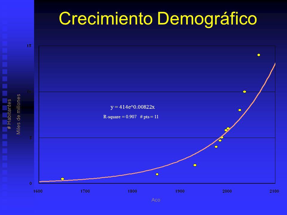R-square = 0.907 # pts = 11 y = 414e^0.00822x Crecimiento Demográfico