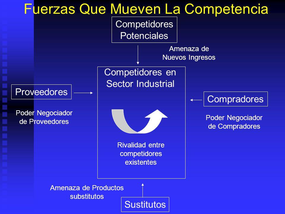 Fuerzas Que Mueven La Competencia Competidores Potenciales Sustitutos Compradores Proveedores Competidores en Sector Industrial Rivalidad entre compet