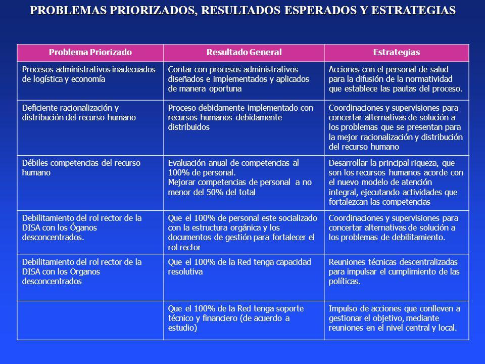 PROBLEMAS PRIORIZADOS, RESULTADOS ESPERADOS Y ESTRATEGIAS Problema PriorizadoResultado GeneralEstrategias Procesos administrativos inadecuados de logí