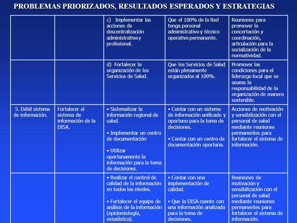 c) Implementar las acciones de descentralización administrativa y profesional. Que el 100% de la Red tenga personal administrativo y técnico operativo