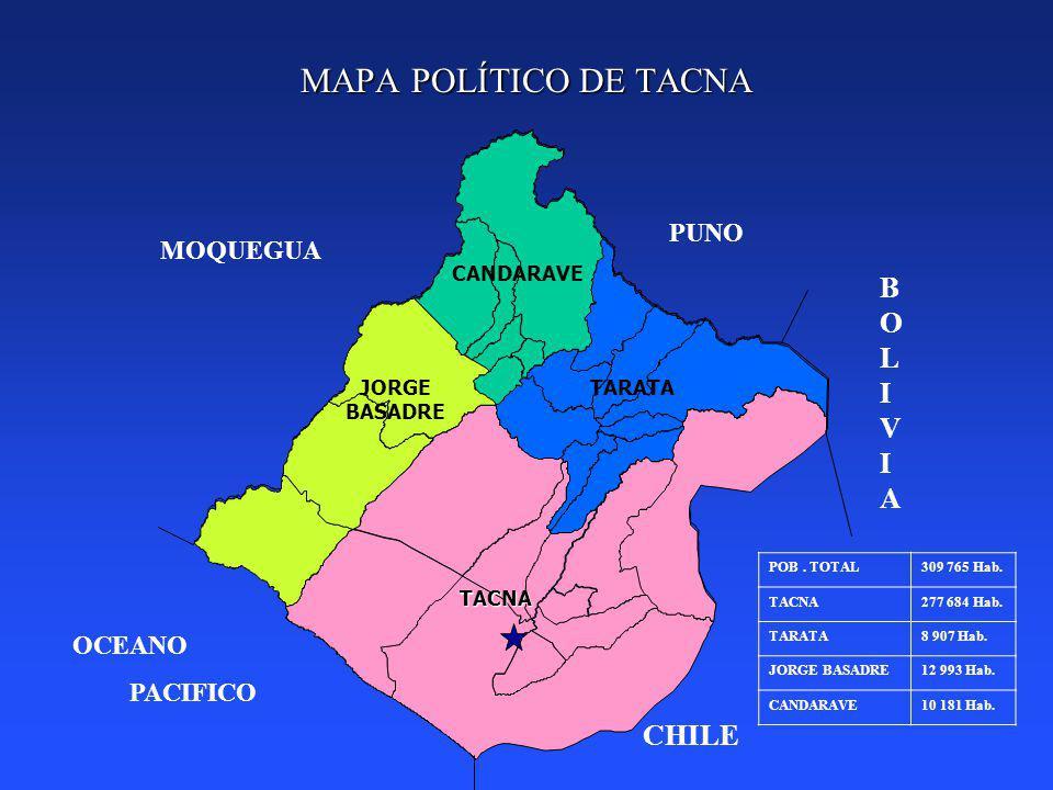 MAPA POLÍTICO DE TACNA PUNO MOQUEGUA CHILE OCEANO PACIFICO BOLIVIABOLIVIA TARATA CANDARAVE JORGE BASADRE TACNA POB. TOTAL309 765 Hab. TACNA277 684 Hab
