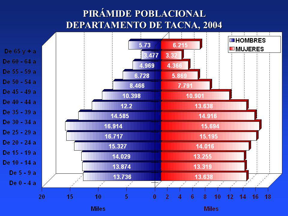 PIRÁMIDE POBLACIONAL DEPARTAMENTO DE TACNA, 2004