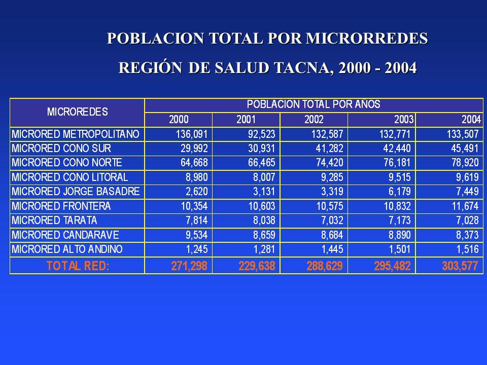 POBLACION TOTAL POR MICRORREDES REGIÓN DE SALUD TACNA, 2000 - 2004