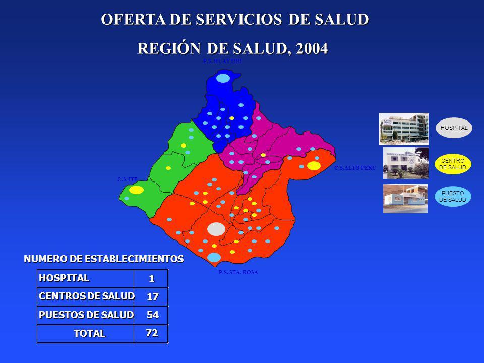 OFERTA DE SERVICIOS DE SALUD OFERTA DE SERVICIOS DE SALUD REGIÓN DE SALUD, 2004 HOSPITAL1 CENTROS DE SALUD 17 PUESTOS DE SALUD 54 TOTAL 72 NUMERO DE E