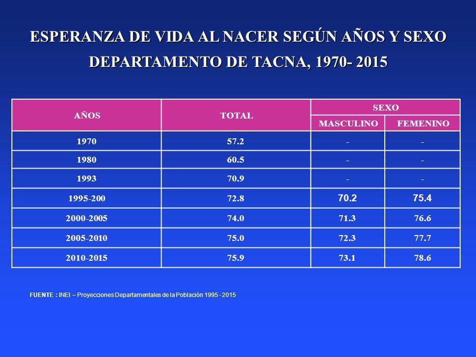 ESPERANZA DE VIDA AL NACER SEGÚN AÑOS Y SEXO DEPARTAMENTO DE TACNA, 1970- 2015 FUENTE : INEI – Proyecciones Departamentales de la Población 1995 - 201