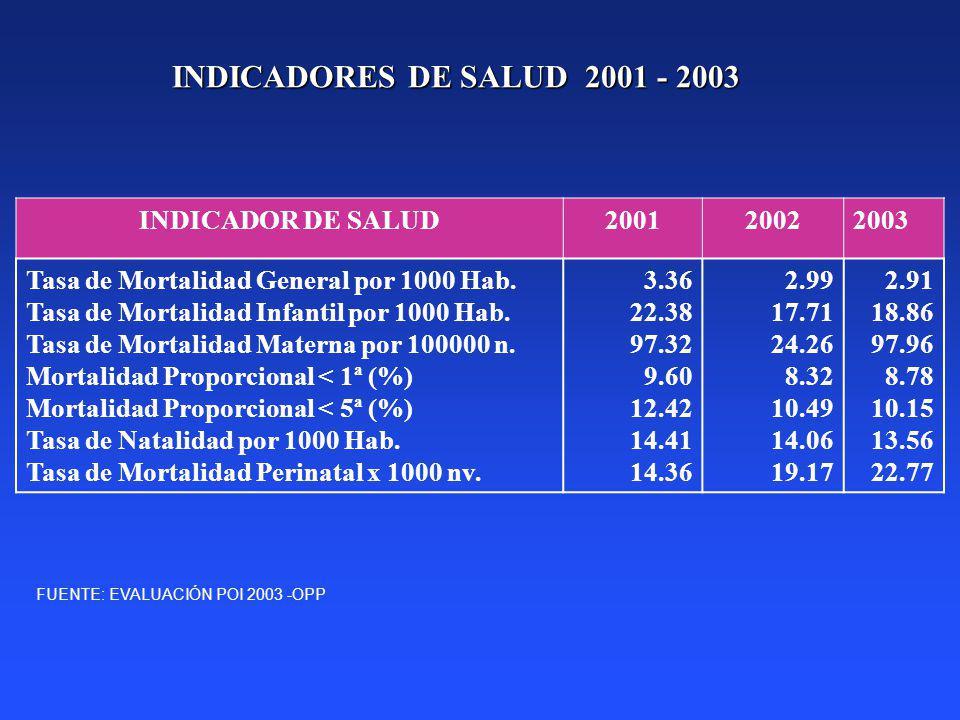 INDICADORES DE SALUD 2001 - 2003 INDICADOR DE SALUD200120022003 Tasa de Mortalidad General por 1000 Hab. Tasa de Mortalidad Infantil por 1000 Hab. Tas