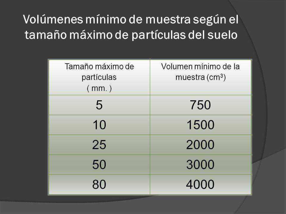 Volúmenes mínimo de muestra según el tamaño máximo de partículas del suelo Tamaño máximo de partículas ( mm.