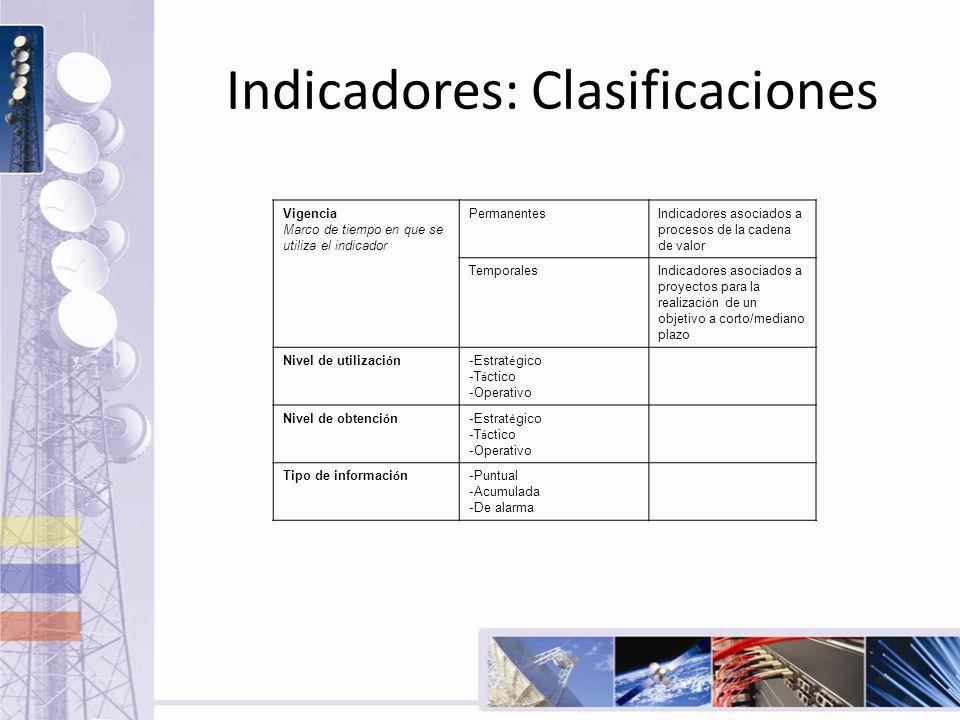 Indicadores: Clasificaciones Vigencia Marco de tiempo en que se utiliza el indicador PermanentesIndicadores asociados a procesos de la cadena de valor