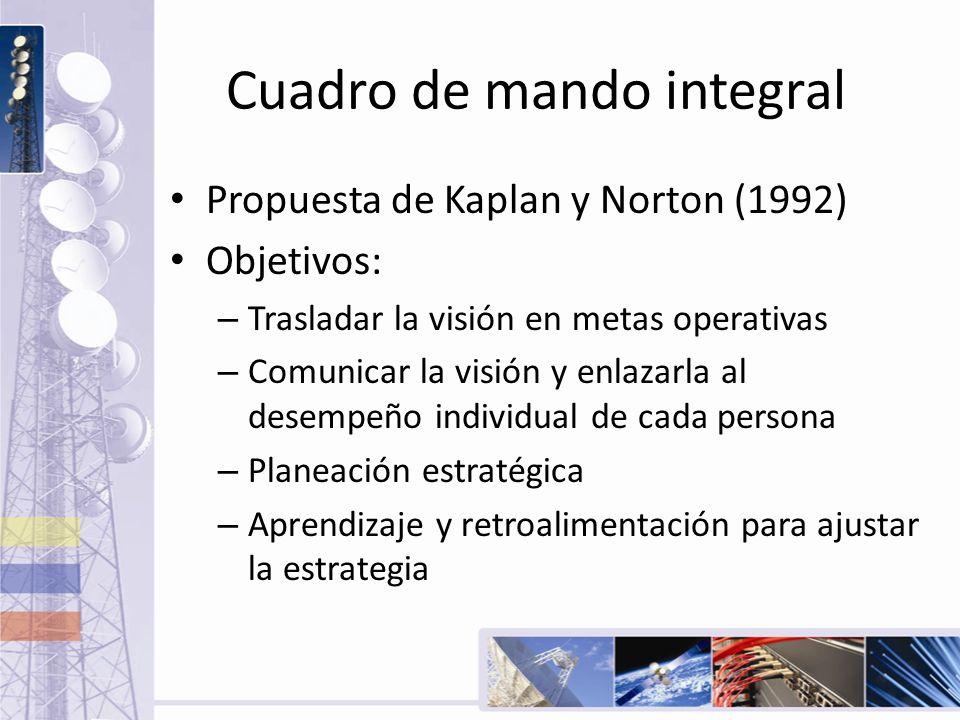 Cuadro de mando integral Propuesta de Kaplan y Norton (1992) Objetivos: – Trasladar la visión en metas operativas – Comunicar la visión y enlazarla al
