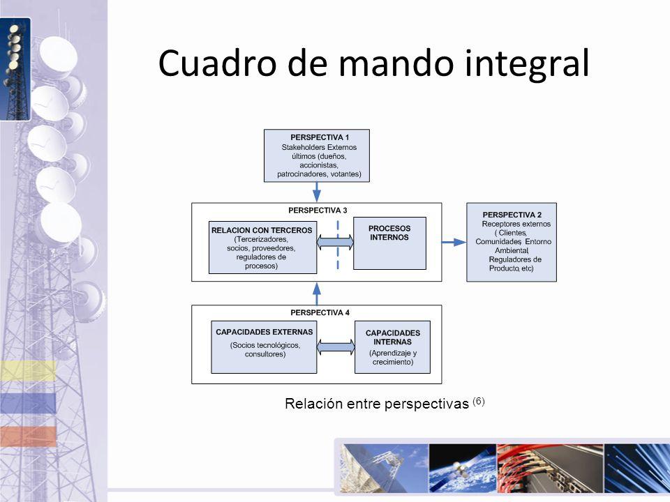 Cuadro de mando integral Relación entre perspectivas (6)