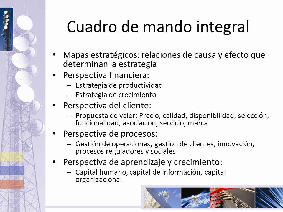 Cuadro de mando integral Mapas estratégicos: relaciones de causa y efecto que determinan la estrategia Perspectiva financiera: – Estrategia de product