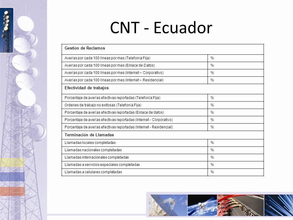 CNT - Ecuador Gesti ó n de Reclamos Aver í as por cada 100 l í neas por mes (Telefon í a Fija) % Aver í as por cada 100 l í neas por mes (Enlace de Da