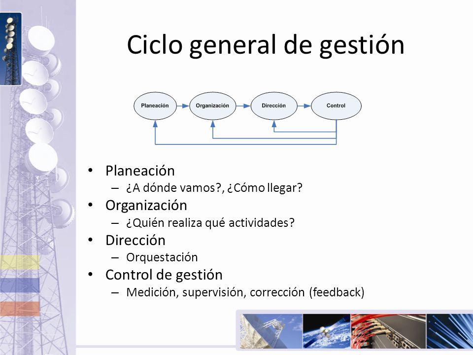 Ciclo general de gestión Planeación – ¿A dónde vamos?, ¿Cómo llegar? Organización – ¿Quién realiza qué actividades? Dirección – Orquestación Control d